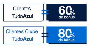 Exemplo de bônus de transferência para o programa Tudo Azul
