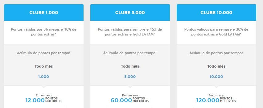 Exemplo dos bônus de transferência do Clube Multiplus