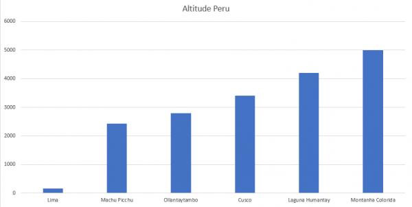 Principais Lugares e suas Respectivas Altitudes